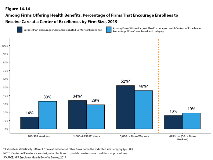 Figure 14.14: Among Firms Offering Health Benefits, Percentage of Firms That Encourage Enrollees to Receive Care at a Center of Excellence, by Firm Size, 2019
