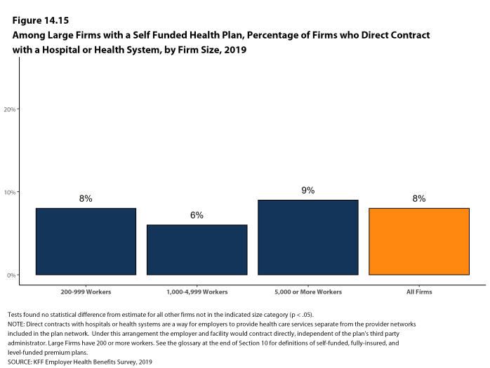 Figure 14.15: Among Large Firms With a Self Funded Health Plan, Percentage of Firms Who Direct Contract With a Hospital or Health System, by Firm Size, 2019