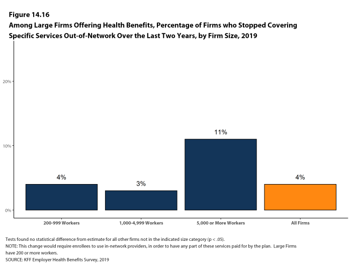 Figure 14.16: Among Large Firms Offering Health Benefits, Percentage of Firms Who Stopped Covering Specific Services Out-Of-Network Over the Last Two Years, by Firm Size, 2019