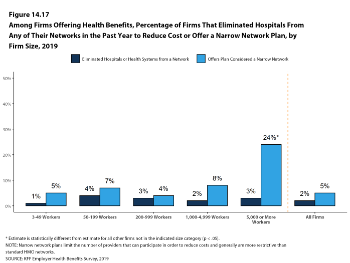 Figure 14.17: Among Firms Offering Health Benefits, Percentage of Firms That Eliminated Hospitals From Any of Their Networks in the Past Year to Reduce Cost or Offer a Narrow Network Plan, by Firm Size, 2019