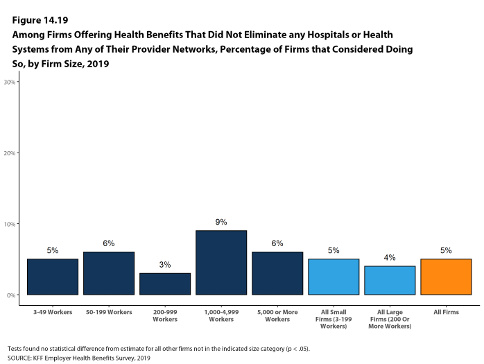 Figure 14.19: Among Firms Offering Health Benefits That Did Not Eliminate Any Hospitals or Health Systems From Any of Their Provider Networks, Percentage of Firms That Considered Doing So, by Firm Size, 2019