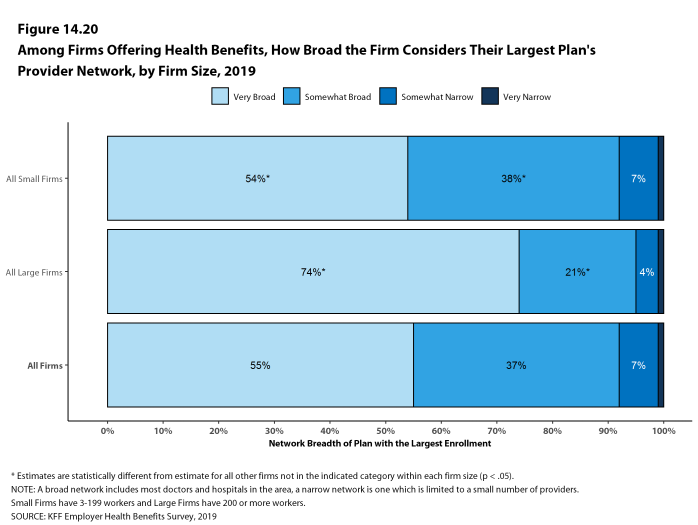 Figure 14.20: Among Firms Offering Health Benefits, How Broad the Firm Considers Their Largest Plan's Provider Network, by Firm Size, 2019