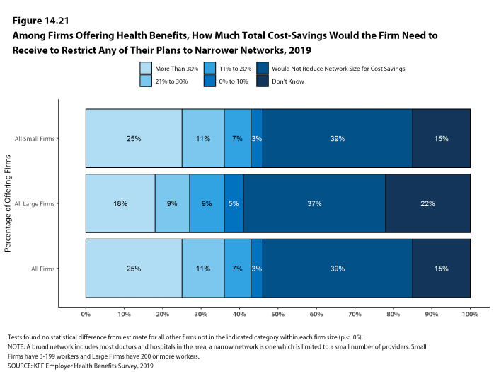 Figure 14.21: Among Firms Offering Health Benefits, How Much Total Cost-Savings Would the Firm Need to Receive to Restrict Any of Their Plans to Narrower Networks, 2019