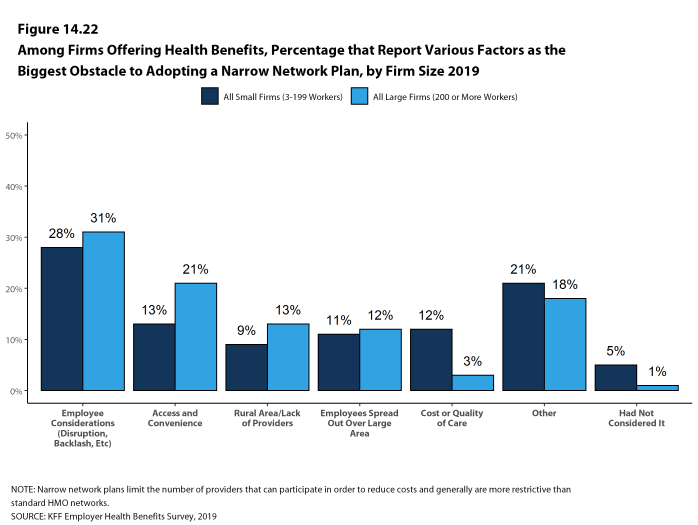 Figure 14.22: Among Firms Offering Health Benefits, Percentage That Report Various Factors As the Biggest Obstacle to Adopting a Narrow Network Plan, by Firm Size 2019