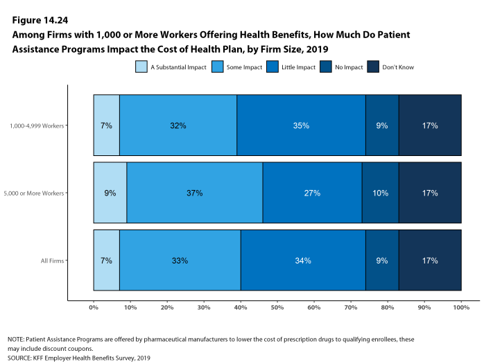 Figure 14.24: Among Firms With 1,000 or More Workers Offering Health Benefits, How Much Do Patient Assistance Programs Impact the Cost of Health Plan, by Firm Size, 2019