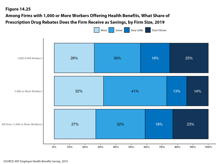 Figure 14.25: Among Firms With 1,000 or More Workers Offering Health Benefits, What Share of Prescription Drug Rebates Does the Firm Receive As Savings, by Firm Size, 2019