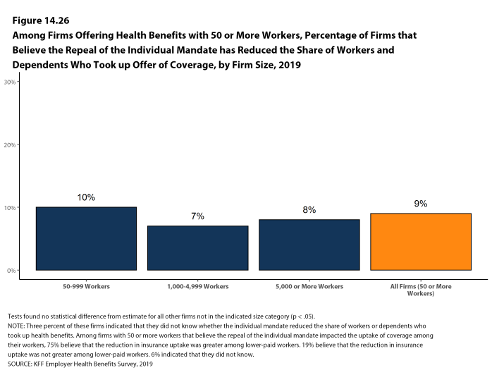 Figure 14.26: Among Firms Offering Health Benefits With 50 or More Workers, Percentage of Firms That Believe the Repeal of the Individual Mandate Has Reduced the Share of Workers and Dependents Who Took Up Offer of Coverage, by Firm Size, 2019