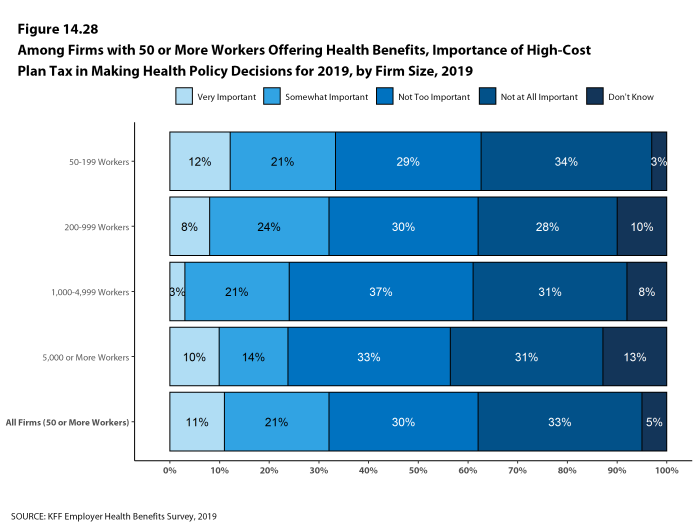 Figure 14.28: Among Firms With 50 or More Workers Offering Health Benefits, Importance of High-Cost Plan Tax in Making Health Policy Decisions for 2019, by Firm Size, 2019