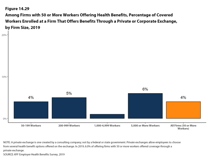 Figure 14.29: Among Firms With 50 or More Workers Offering Health Benefits, Percentage of Covered Workers Enrolled at a Firm That Offers Benefits Through a Private or Corporate Exchange, by Firm Size, 2019