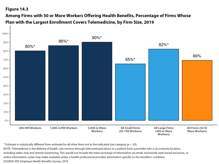 Figure 14.3: Among Firms With 50 or More Workers Offering Health Benefits, Percentage of Firms Whose Plan With the Largest Enrollment Covers Telemedicine, by Firm Size, 2019