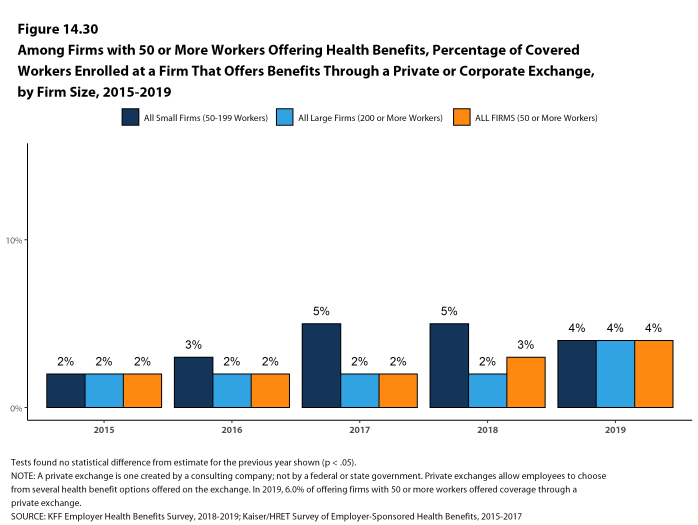 Figure 14.30: Among Firms With 50 or More Workers Offering Health Benefits, Percentage of Covered Workers Enrolled at a Firm That Offers Benefits Through a Private or Corporate Exchange, by Firm Size, 2015-2019