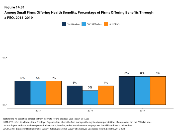 Figure 14.31: Among Small Firms Offering Health Benefits, Percentage of Firms Offering Benefits Through a Peo, 2015-2019