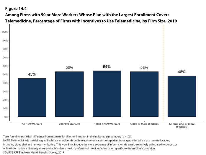 Figure 14.4: Among Firms With 50 or More Workers Whose Plan With the Largest Enrollment Covers Telemedicine, Percentage of Firms With Incentives to Use Telemedicine, by Firm Size, 2019