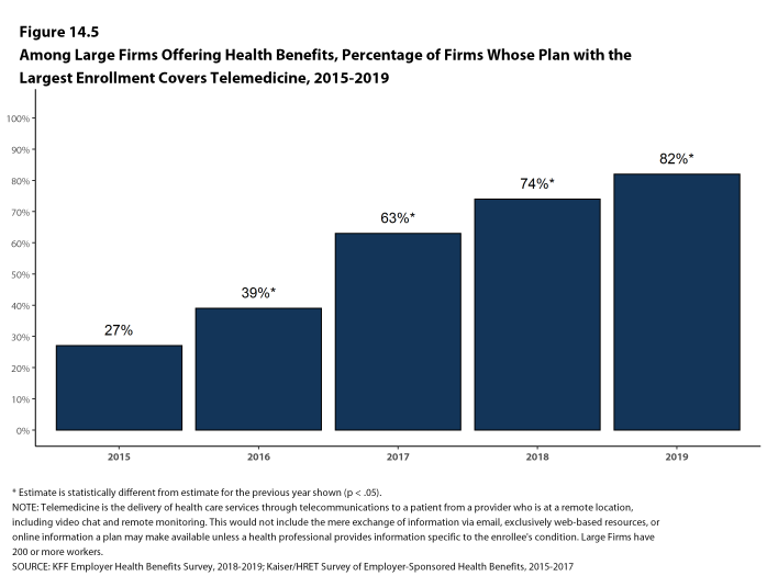 Figure 14.5: Among Large Firms Offering Health Benefits, Percentage of Firms Whose Plan With the Largest Enrollment Covers Telemedicine, 2015-2019