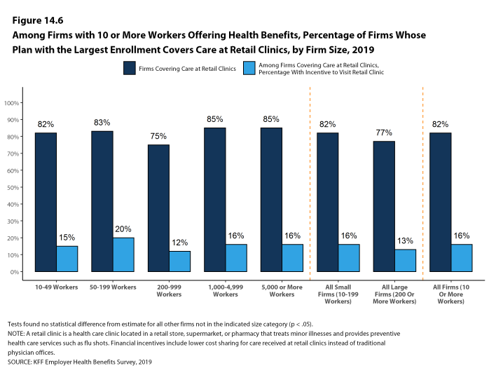 Figure 14.6: Among Firms With 10 or More Workers Offering Health Benefits, Percentage of Firms Whose Plan With the Largest Enrollment Covers Care at Retail Clinics, by Firm Size, 2019