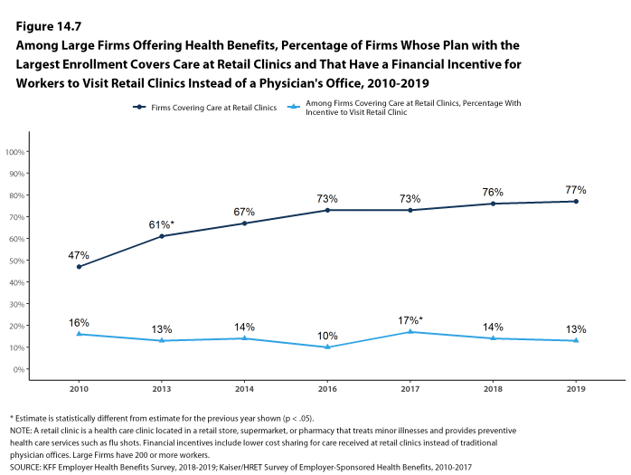 Figure 14.7: Among Large Firms Offering Health Benefits, Percentage of Firms Whose Plan With the Largest Enrollment Covers Care at Retail Clinics and That Have a Financial Incentive for Workers to Visit Retail Clinics Instead of a Physician's Office, 2010-2019