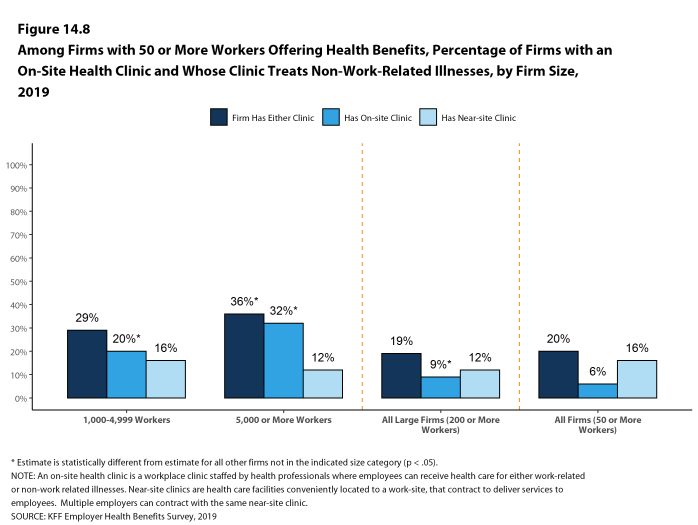Figure 14.8: Among Firms With 50 or More Workers Offering Health Benefits, Percentage of Firms With an On-Site Health Clinic and Whose Clinic Treats Non-Work-Related Illnesses, by Firm Size, 2019