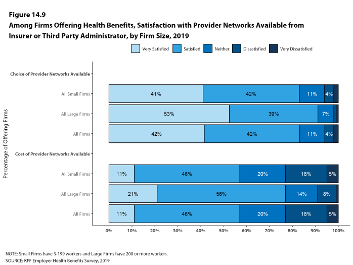 Figure 14.9: Among Firms Offering Health Benefits, Satisfaction With Provider Networks Available From Insurer or Third Party Administrator, by Firm Size, 2019