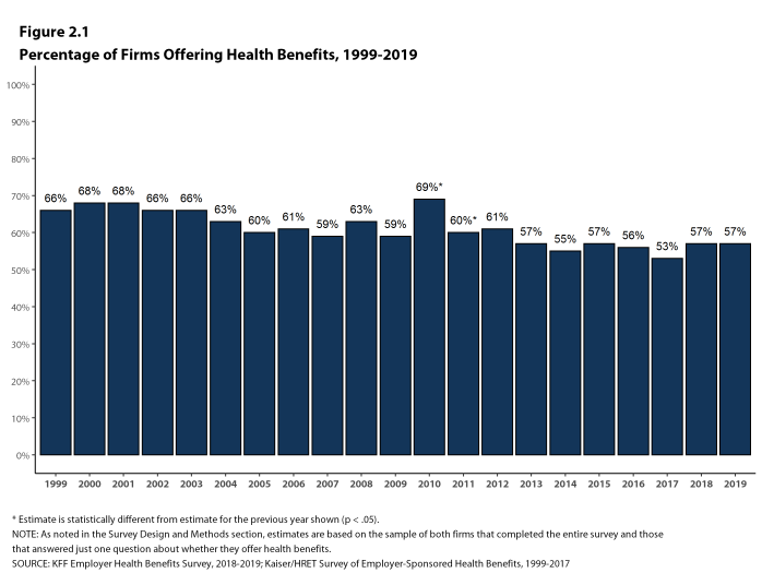 Figure 2.1: Percentage of Firms Offering Health Benefits, 1999-2019
