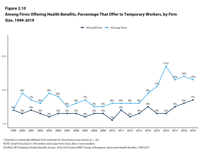Figure 2.10: Among Firms Offering Health Benefits, Percentage That Offer to Temporary Workers, by Firm Size, 1999-2019