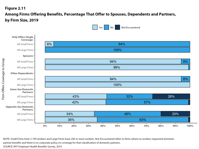 Figure 2.11: Among Firms Offering Benefits, Percentage That Offer to Spouses, Dependents and Partners, by Firm Size, 2019
