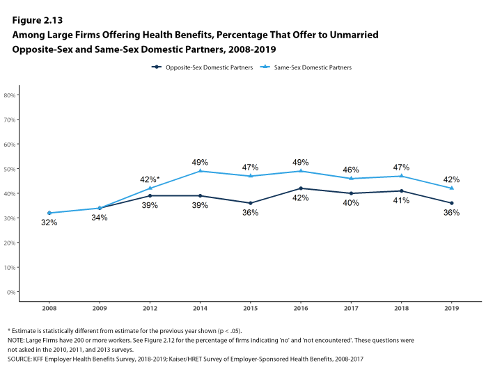 Figure 2.13: Among Large Firms Offering Health Benefits, Percentage That Offer to Unmarried Opposite-Sex and Same-Sex Domestic Partners, 2008-2019
