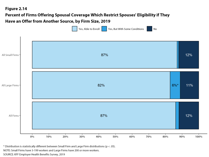 Figure 2.14: Percent of Firms Offering Spousal Coverage Which Restrict Spouses' Eligibility If They Have an Offer From Another Source, by Firm Size, 2019