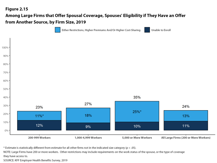 Figure 2.15: Among Large Firms That Offer Spousal Coverage, Spouses' Eligibility If They Have an Offer From Another Source, by Firm Size, 2019
