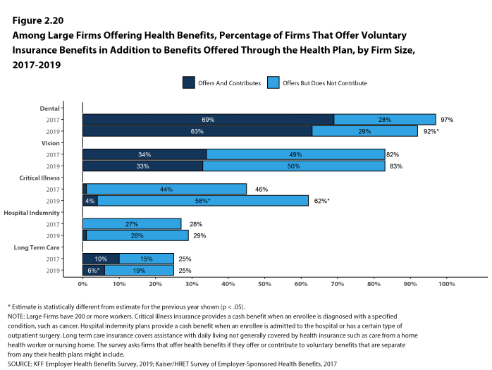 Figure 2.20: Among Large Firms Offering Health Benefits, Percentage of Firms That Offer Voluntary Insurance Benefits in Addition to Benefits Offered Through the Health Plan, by Firm Size, 2017-2019