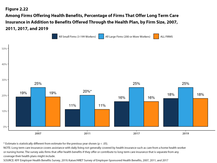 Figure 2.22: Among Firms Offering Health Benefits, Percentage of Firms That Offer Long Term Care Insurance in Addition to Benefits Offered Through the Health Plan, by Firm Size, 2007, 2011, 2017, and 2019