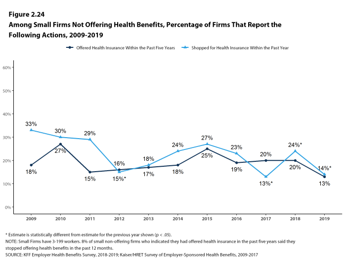 Figure 2.24: Among Small Firms Not Offering Health Benefits, Percentage of Firms That Report the Following Actions, 2009-2019