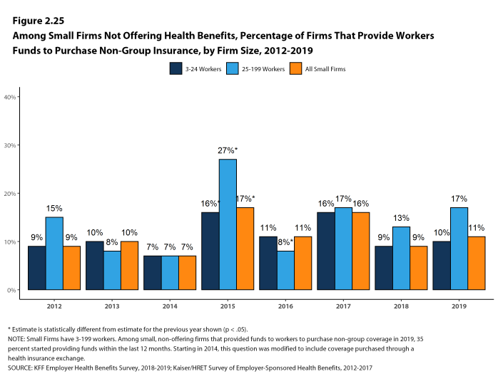 Figure 2.25: Among Small Firms Not Offering Health Benefits, Percentage of Firms That Provide Workers Funds to Purchase Non-Group Insurance, by Firm Size, 2012-2019