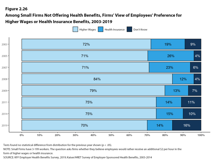 Figure 2.26: Among Small Firms Not Offering Health Benefits, Firms' View of Employees' Preference for Higher Wages or Health Insurance Benefits, 2003-2019