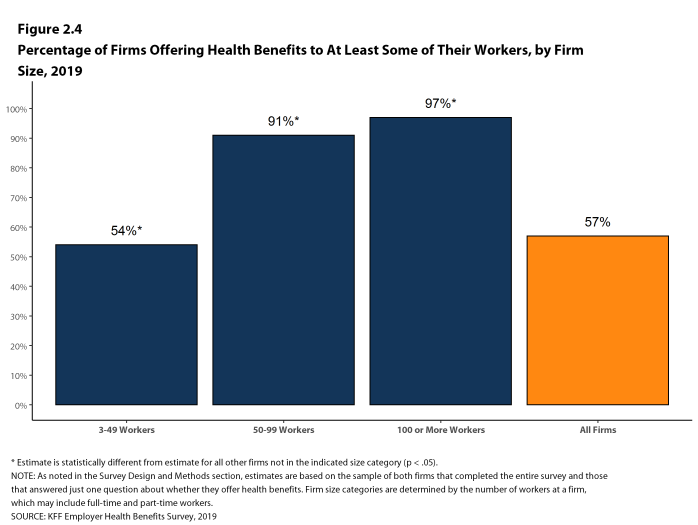 Figure 2.4: Percentage of Firms Offering Health Benefits to at Least Some of Their Workers, by Firm Size, 2019