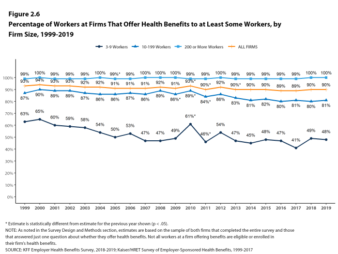 Figure 2.6: Percentage of Workers at Firms That Offer Health Benefits to at Least Some Workers, by Firm Size, 1999-2019