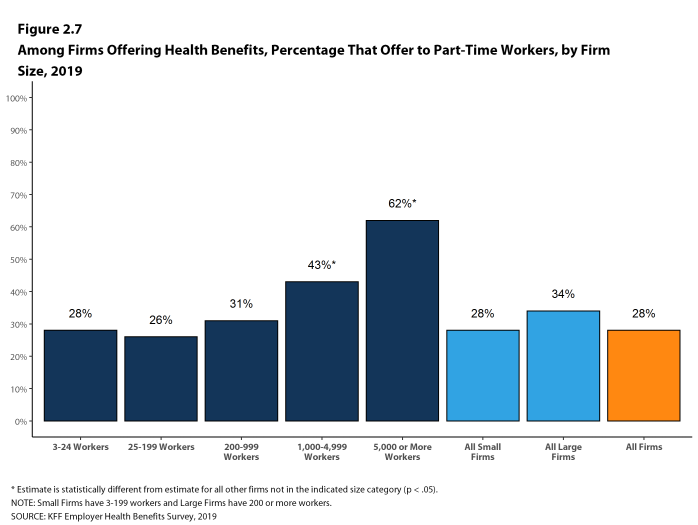 Figure 2.7: Among Firms Offering Health Benefits, Percentage That Offer to Part-Time Workers, by Firm Size, 2019