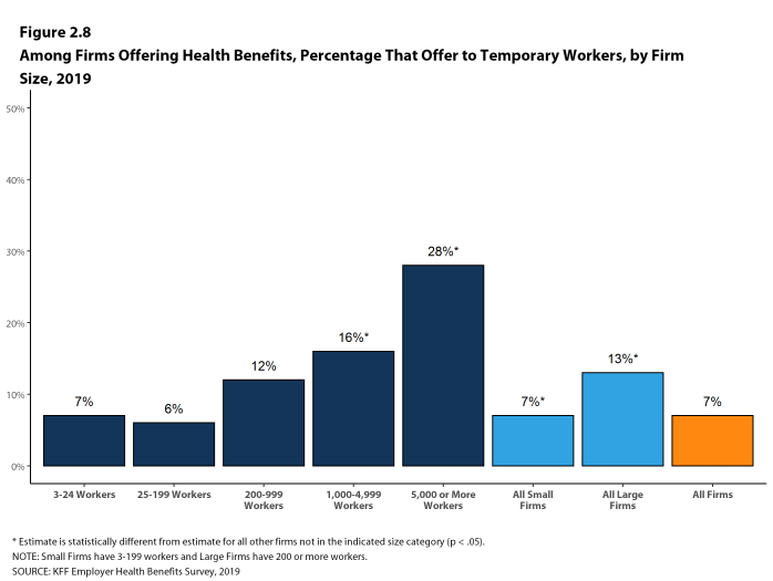 Figure 2.8: Among Firms Offering Health Benefits, Percentage That Offer to Temporary Workers, by Firm Size, 2019