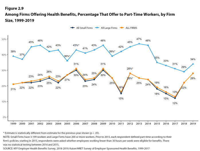 Figure 2.9: Among Firms Offering Health Benefits, Percentage That Offer to Part-Time Workers, by Firm Size, 1999-2019