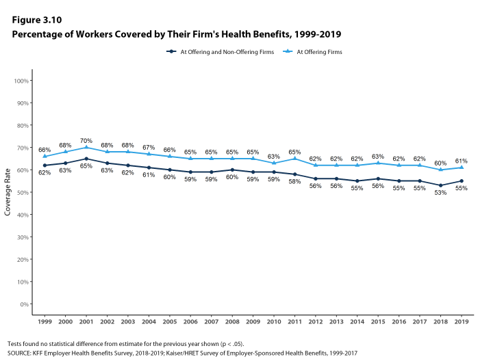 Figure 3.10: Percentage of Workers Covered by Their Firm's Health Benefits, 1999-2019