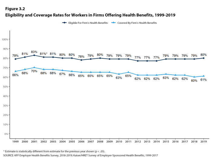Figure 3.2: Eligibility and Coverage Rates for Workers in Firms Offering Health Benefits, 1999-2019