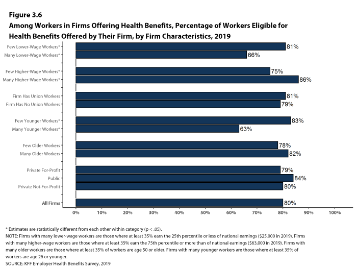 Figure 3.6: Among Workers in Firms Offering Health Benefits, Percentage of Workers Eligible for Health Benefits Offered by Their Firm, by Firm Characteristics, 2019