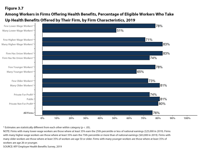 Figure 3.7: Among Workers in Firms Offering Health Benefits, Percentage of Eligible Workers Who Take Up Health Benefits Offered by Their Firm, by Firm Characteristics, 2019