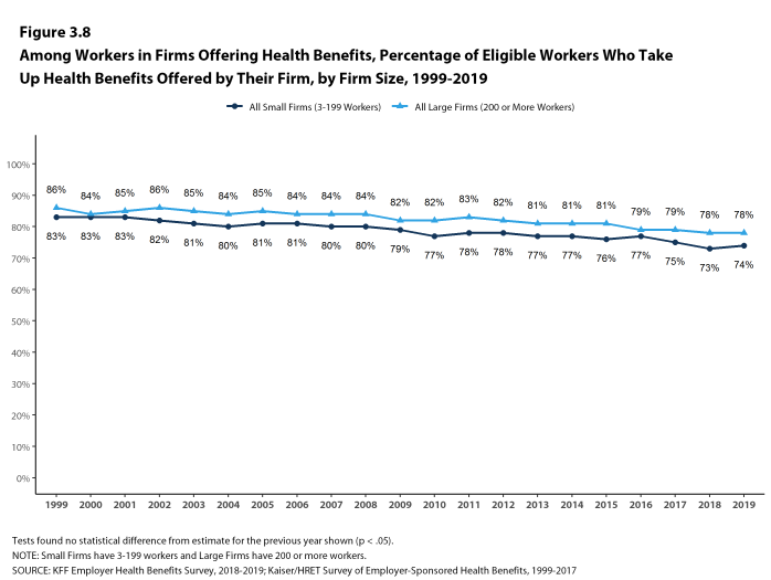 Figure 3.8: Among Workers in Firms Offering Health Benefits, Percentage of Eligible Workers Who Take Up Health Benefits Offered by Their Firm, by Firm Size, 1999-2019