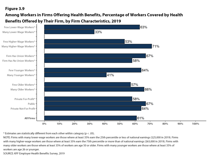 Figure 3.9: Among Workers in Firms Offering Health Benefits, Percentage of Workers Covered by Health Benefits Offered by Their Firm, by Firm Characteristics, 2019