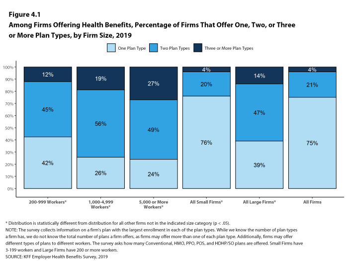 Figure 4.1: Among Firms Offering Health Benefits, Percentage of Firms That Offer One, Two, or Three or More Plan Types, by Firm Size, 2019