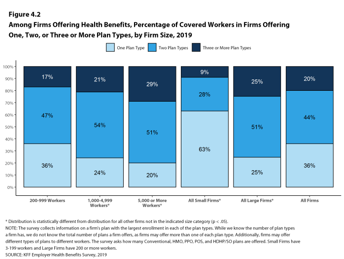 Figure 4.2: Among Firms Offering Health Benefits, Percentage of Covered Workers in Firms Offering One, Two, or Three or More Plan Types, by Firm Size, 2019