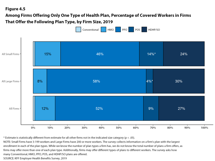 Figure 4.5: Among Firms Offering Only One Type of Health Plan, Percentage of Covered Workers in Firms That Offer the Following Plan Type, by Firm Size, 2019