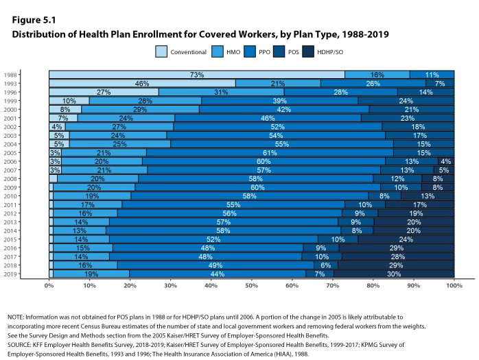 Figure 5.1: Distribution of Health Plan Enrollment for Covered Workers, by Plan Type, 1988-2019