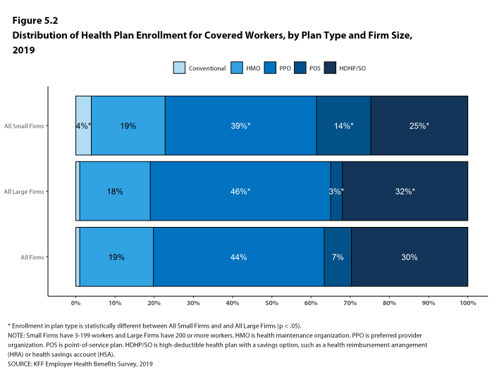 Figure 5.2: Distribution of Health Plan Enrollment for Covered Workers, by Plan Type and Firm Size, 2019