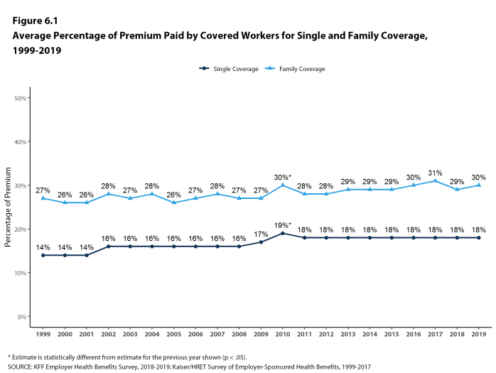 Figure 6.1: Average Percentage of Premium Paid by Covered Workers for Single and Family Coverage, 1999-2019